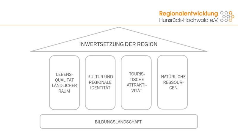 masterplan regionalentwicklung schwerpunktthemen