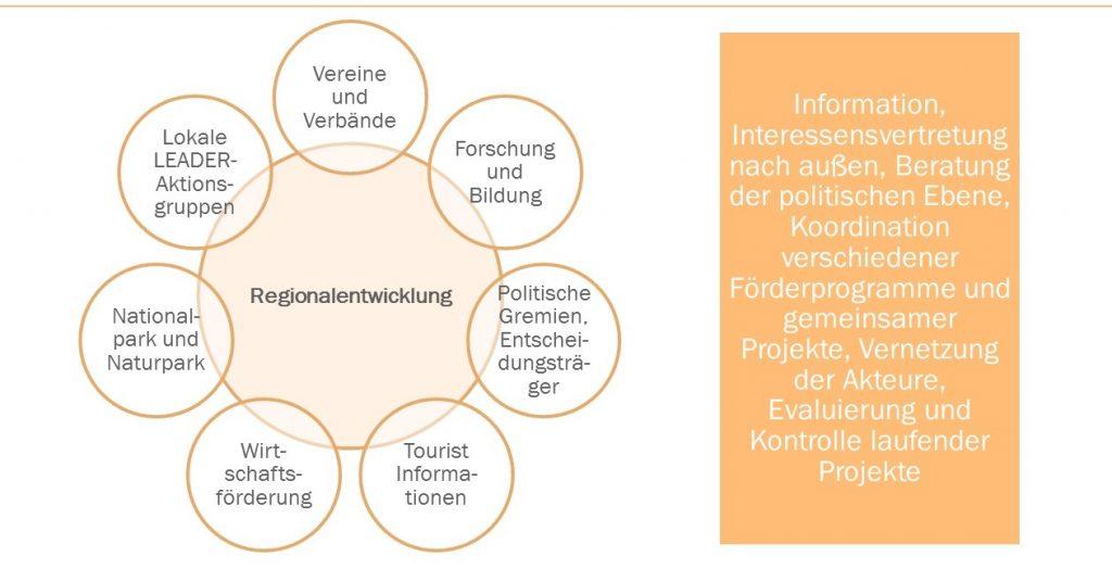 regionalentwicklung grafik